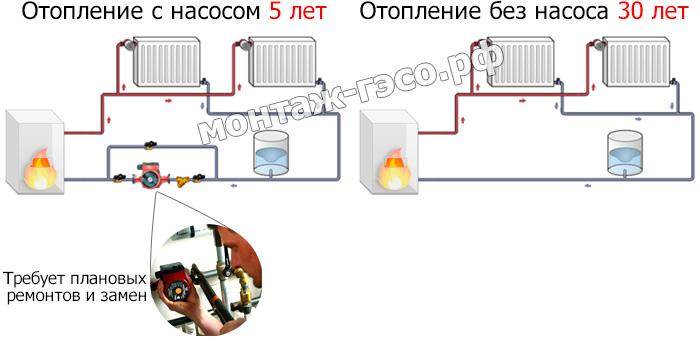 Отопление в частном доме без циркуляционного насоса